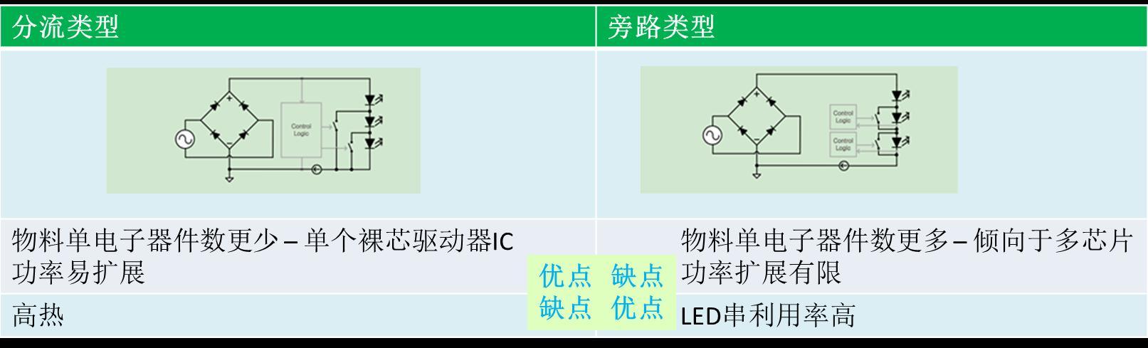 驱动 LED 的好法子