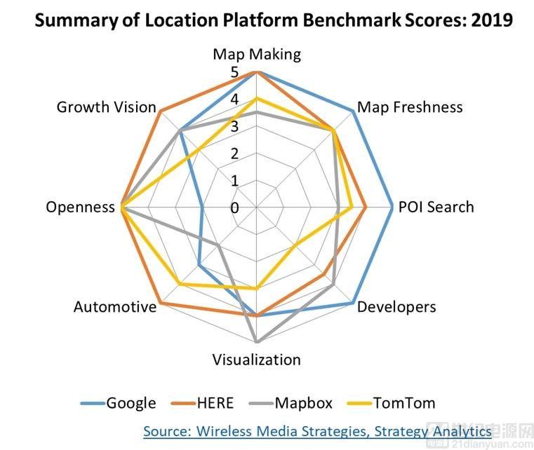 Strategy Analytics:汽车、企业、物联网和移动性行业将推动未来定位服务的发展