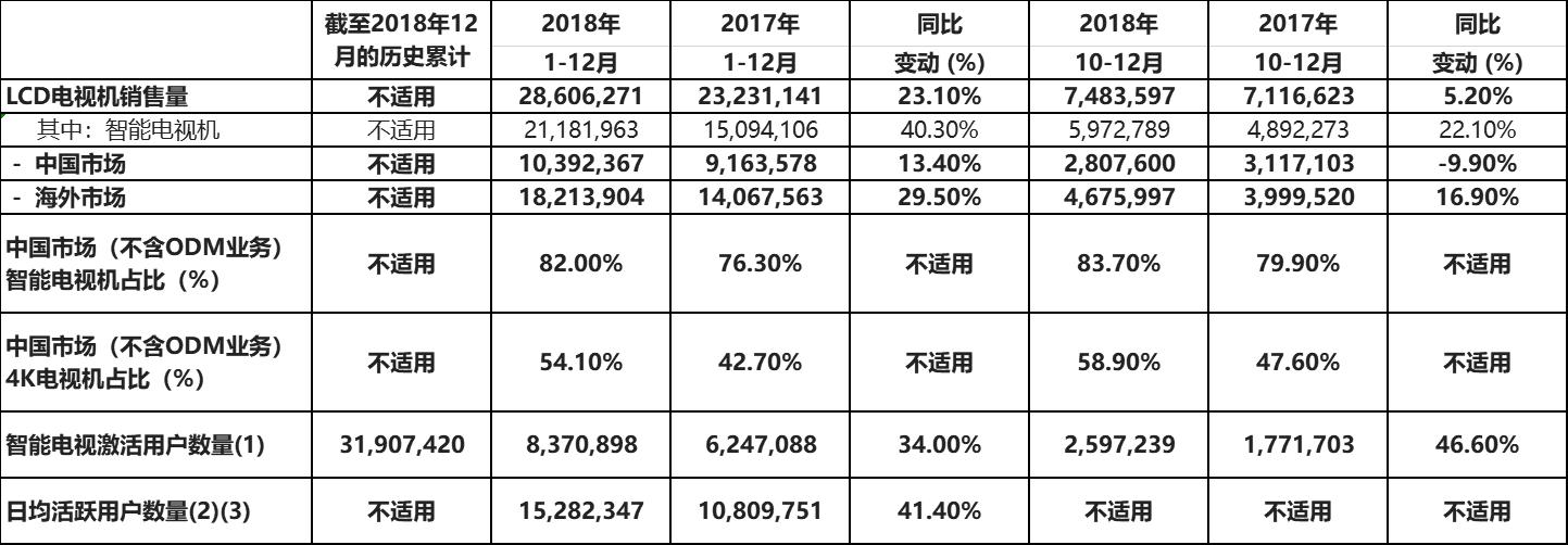 TCL 电子2018年电视机销售量达2,861万台 超额完成全年目标创历史新高
