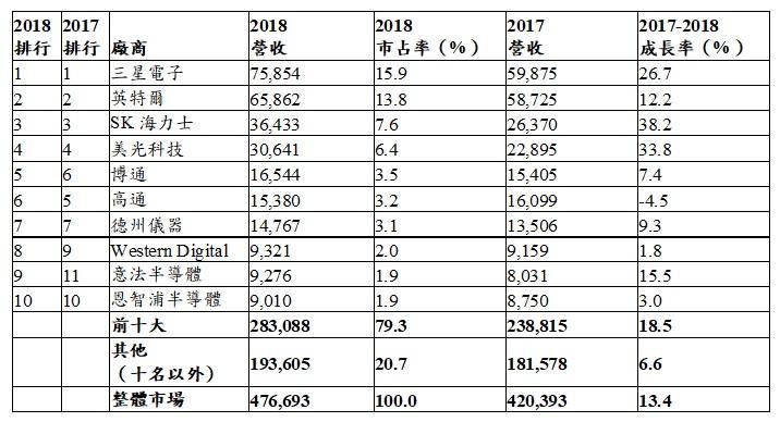 内存市场推升,2018年全球半导体营收增长13.4%