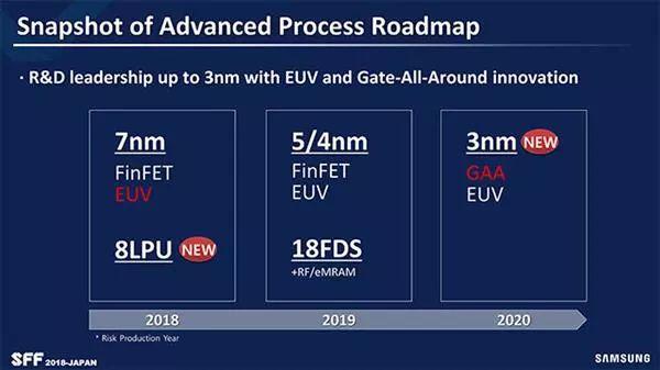 三星半导体:下半年会量产 7nm EUV 工艺  3nm 最早2021年投入量产