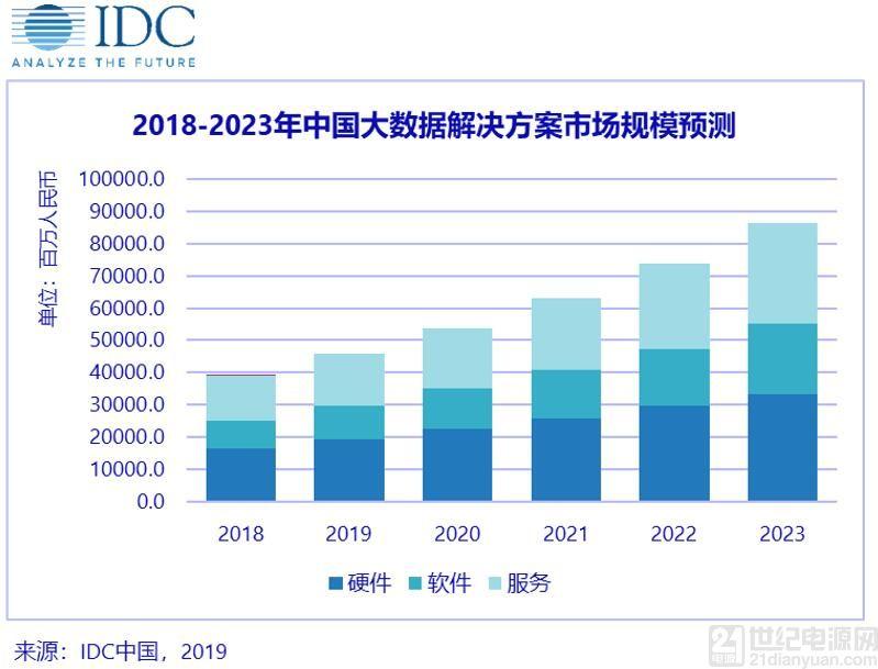 IDC:未来5年大数据市场将持续增长 多方技术融合带来数据井喷