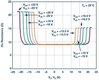 图6. adg5412f的导通电阻与共模电压的关系