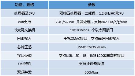 2G 至 5G 基站接收器设计太复杂?简化它的方法在这里