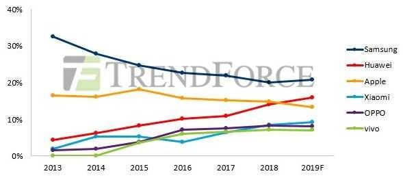 2019年智能手机生产总量衰退幅度恐扩大至5%