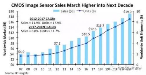 CMOS 图像传感器市场分析