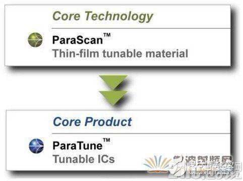 在射频调谐中使用创新型材料提高性能的解决方案