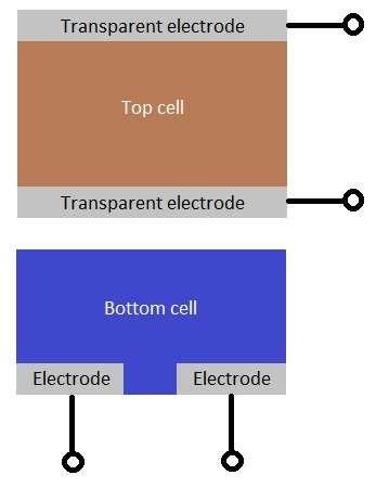 钙钛矿提高太阳能电池效率