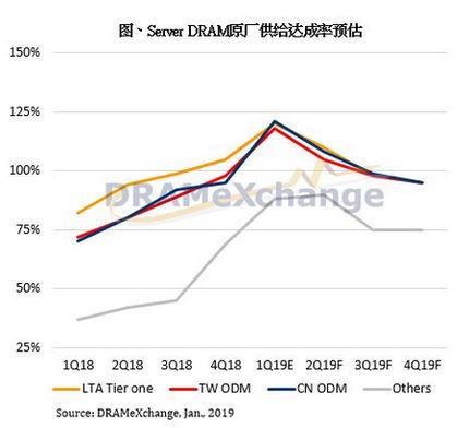 2019年第一季服务器内存合约价跌幅逾两成