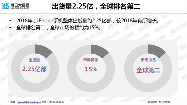 iPhone 2018年全球出货2.25亿部:中国区下滑两成