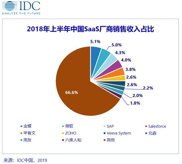 IDC:2018年上半年中国公有云 SaaS 市场星罗棋布、平稳增长
