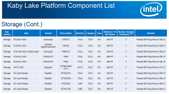 江波龙 P900 系列 SSD 获英特尔平台认证,BGA SSD 尺寸与 eMMC 相当,助力 SSD 市场普及