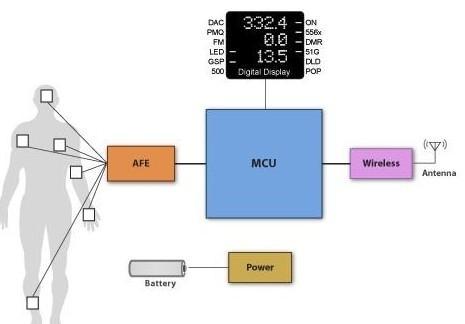 能最大限度提高无线电灵敏度的多传感器系统解决方案