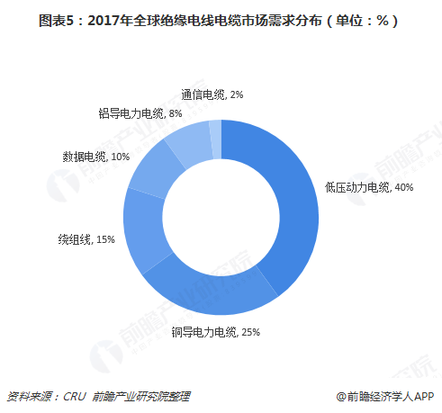2018年电线电缆行业市场概况与发展前景分析