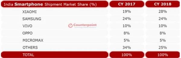 2018年印度智能手机销量逆势增长10% 中国厂商占主导地位