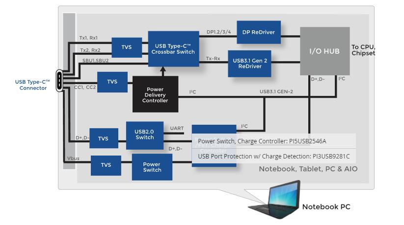 Diodes 提供多种适用于新型 Type-C 连接器标准的产品