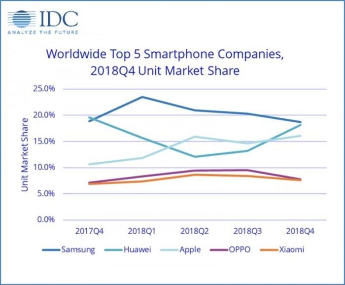 IDC 发布 Q4 全球手机出货量报告:iPhone 6840万台不敌三星 华为逆势涨四成