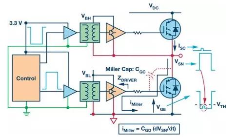 另一种方法是在完成关断转换后的一段时间内降低栅极驱动器电路的关断