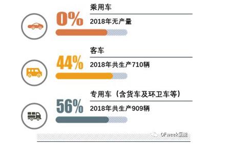 2018年中国燃料电池汽车产量增幅27%