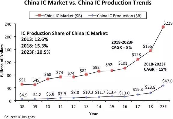 IC Insights 预测:中国 IC 产量2018~2023年复合增长率达15%