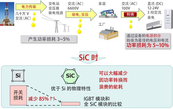 SiC 功率元器件基础知识(三)