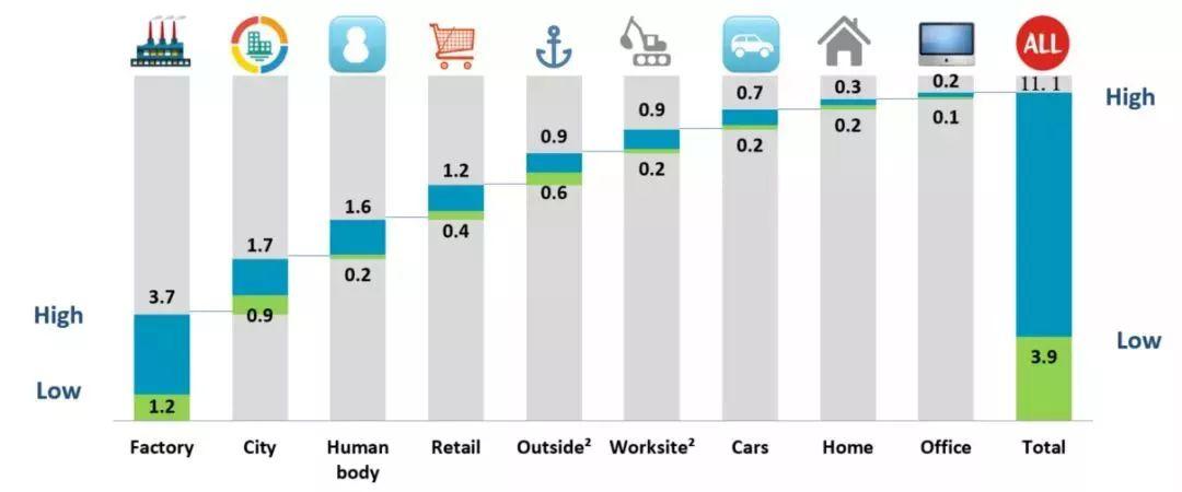 从工业4.0到智能制造,智慧工厂将迎来怎样的技术挑战?
