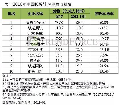 集邦咨询:2019年中国 IC 设计产值将达到2,965亿元人民币