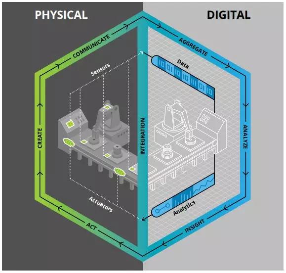 数字孪生技术如何助力智慧工厂创新模式如何进一步演进?