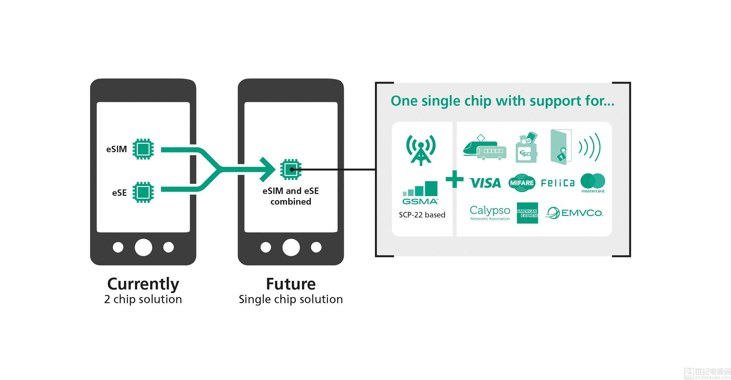 捷德推出整合解决方案 在单个芯片上集成 SIM 及其他安全应用 由 winniewei 提交于 周二, 02/26/2019