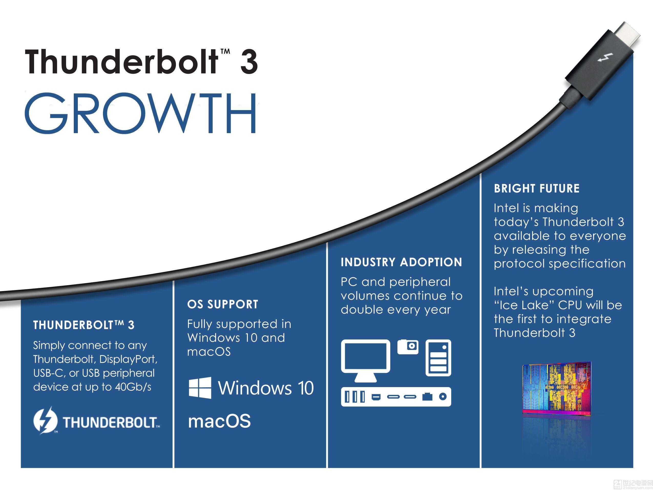 英特尔开放 Thunderbolt3 协议,推进新接口标准普及