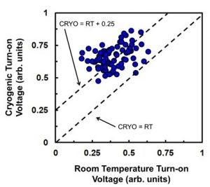 英特尔、Bluefors 和 Afore 合作推出量子低温探测仪