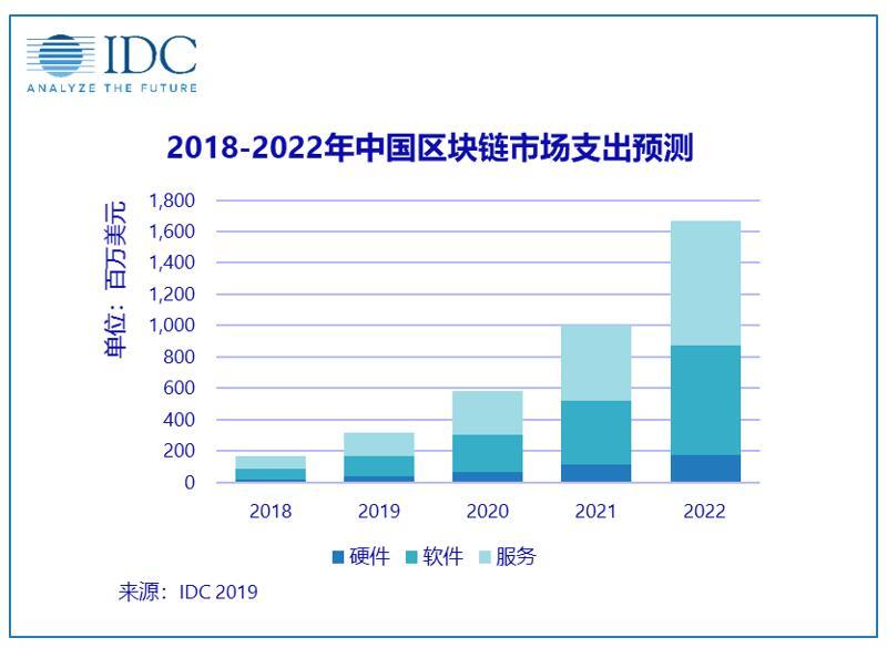 三大因素驱动中国区块链市场高速增长
