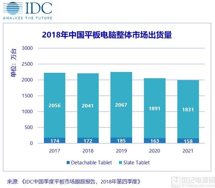2018年中国平板电脑市场跌幅放缓,2019年有望复苏