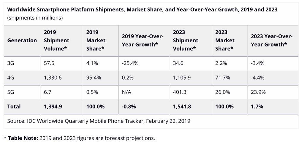 2019年手机市场预计出货670万部 5G 手机