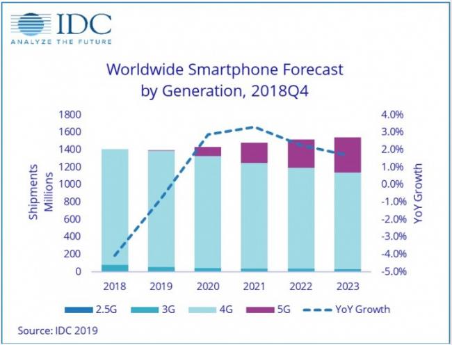 2019年全球 5G 手机出货量将仅占0.5%