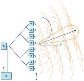 半导体技术的发展如何帮助实现改进电控天线 SWaP-C