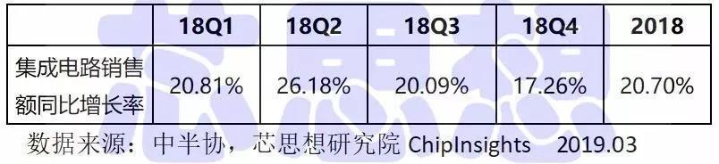 2018年中国集成电路销售额解读