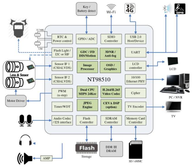 大联大诠鼎集团推出 Novatek 智能 IPCAM 解决方案