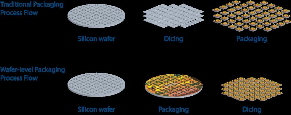 Brewer Science 推出 BrewerBOND® 双层临时键合系统和 BrewerBUILD™ 材料,用于 RDL 优先扇出型封装