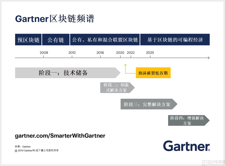 Gartner 区块链频谱发展的四个阶段