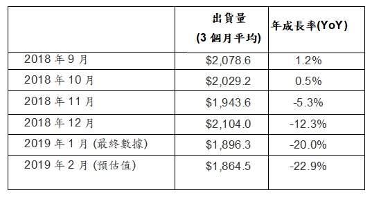 二月北美半导体设备出货18.6亿美元