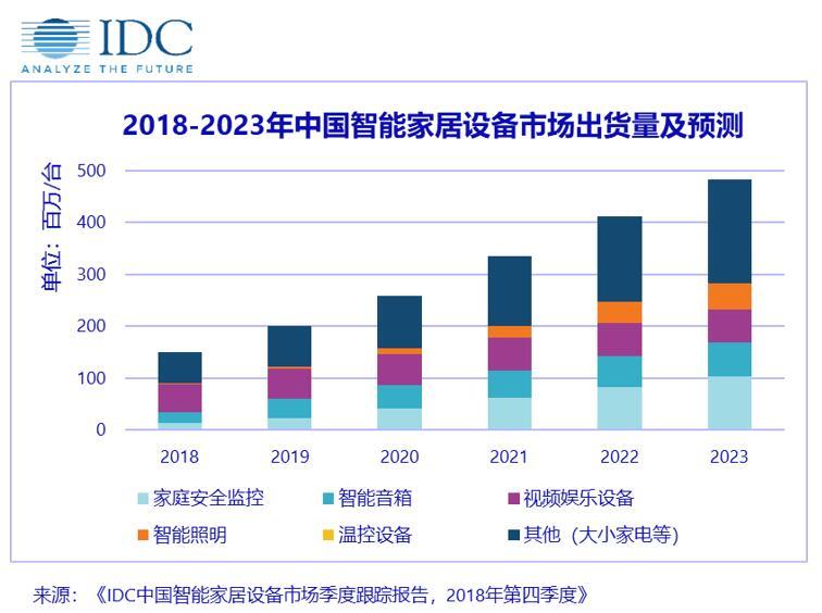 IDC:2018 年中国智能家居设备市场盘点——过渡之年 承前启后