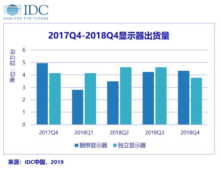 IDC:2018 年显示器出货量持续走低 2019 年竞争更加焦灼