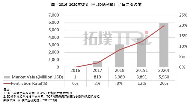 拓墣产业研究院:2019年智能手机 3D 感测市场规模将达38.9亿美元