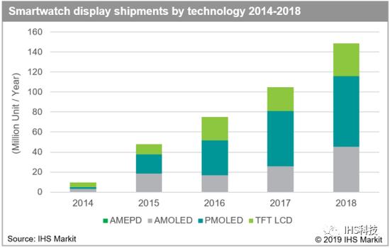 IHS Markit:2018 年智能手表显示屏出货量同比增 42%