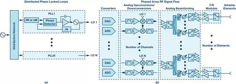 采用分布式 PLL 系统评估相位噪声的方法