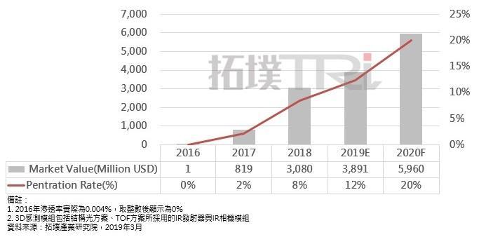 今年智能手机的 3D 感测市场规模预计将达 38.9 亿美元