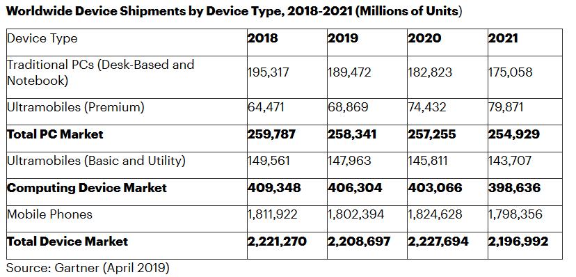 2019 全球 PC、平板和手机设备出货将达到 22.1 亿台