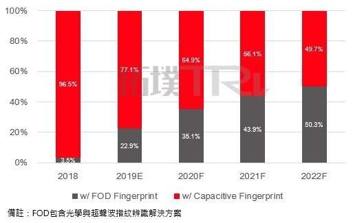 2019 年屏下指纹将占 FOD 技术比重逾八成
