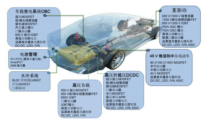 ?#37319;?#32654;半导体的电动/混动汽车方案助力推动能效、节能、环保